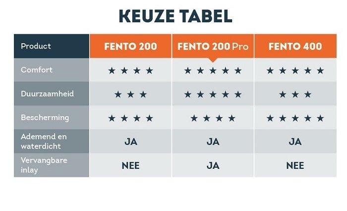 Fento kniebeschermers tabel